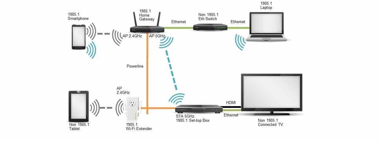 Esquema amplificadores WiFi