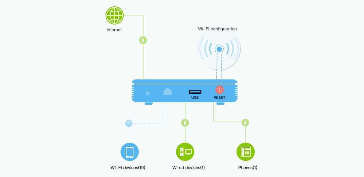 conexiones router