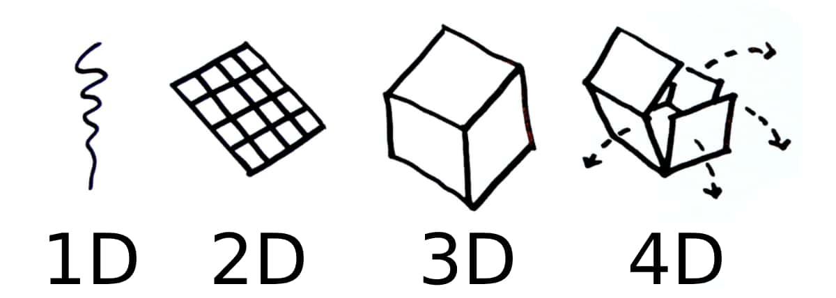 Qué es una impresora 4d
