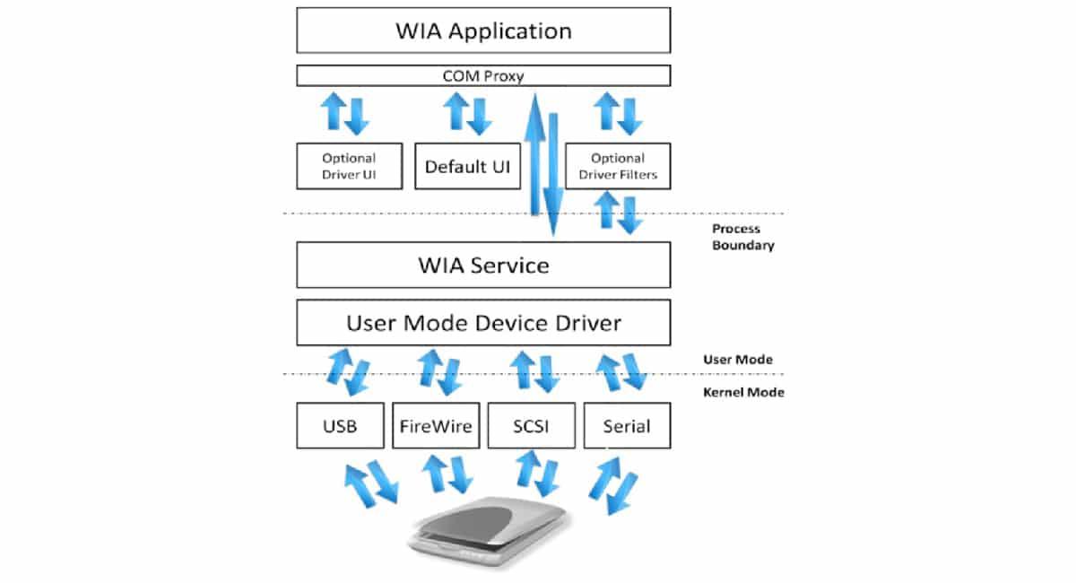 Funcionamiento controlador WIA